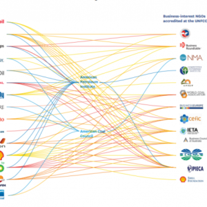 Graphic shows the connections between the fossil fuel industry and policy-making bodies at UN climate talks.
